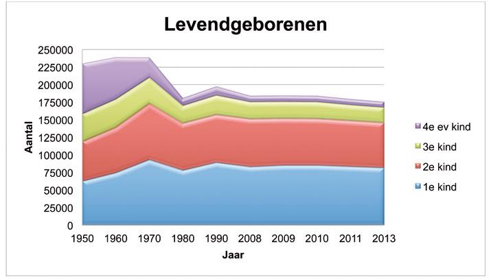 Geboortedip Nederland