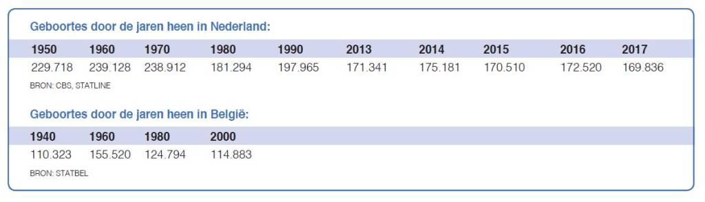 geboortecijfers nederland en belgie - babywereld